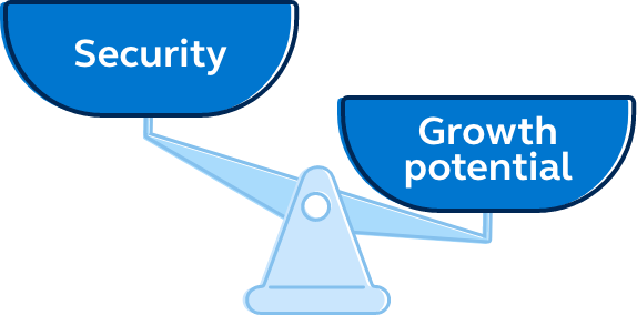Graphic of a scale that shows security outweighing growth potential by a large amount.
