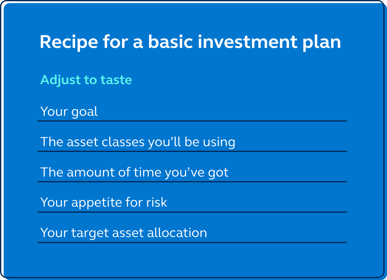Graphic showing the recipe for a basic investment plan.