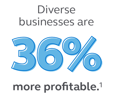 Graphic stating that diverse businesses are 36% more profitable.