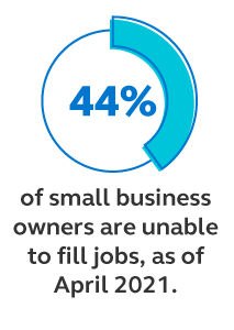 Graphic stating that 42% of small business owners are unable to fill jobs as of March 2021.