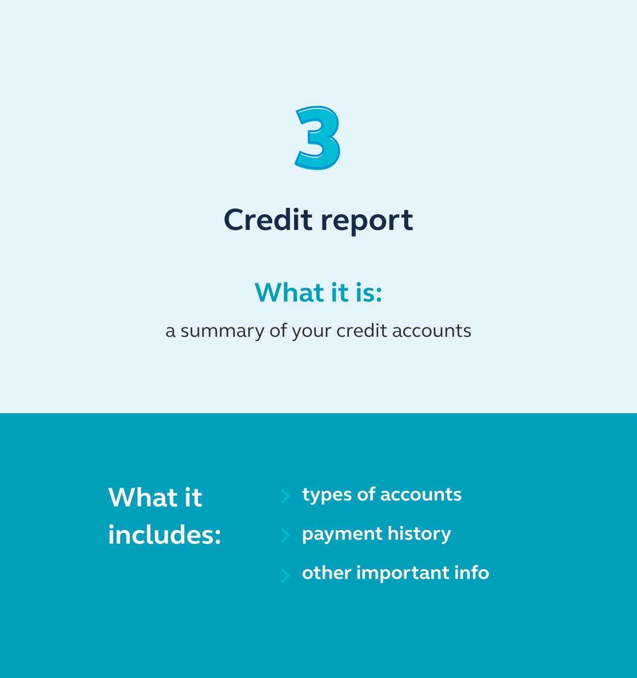 Graphic showing that a credit report is a summary of your credit accounts.