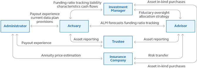 Graphic showing the traditional model for coordination and communication for a pension plan.