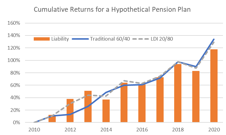 Graphic showing the cumulative returns for a hypothetical pension plan from 2010 to 2020.