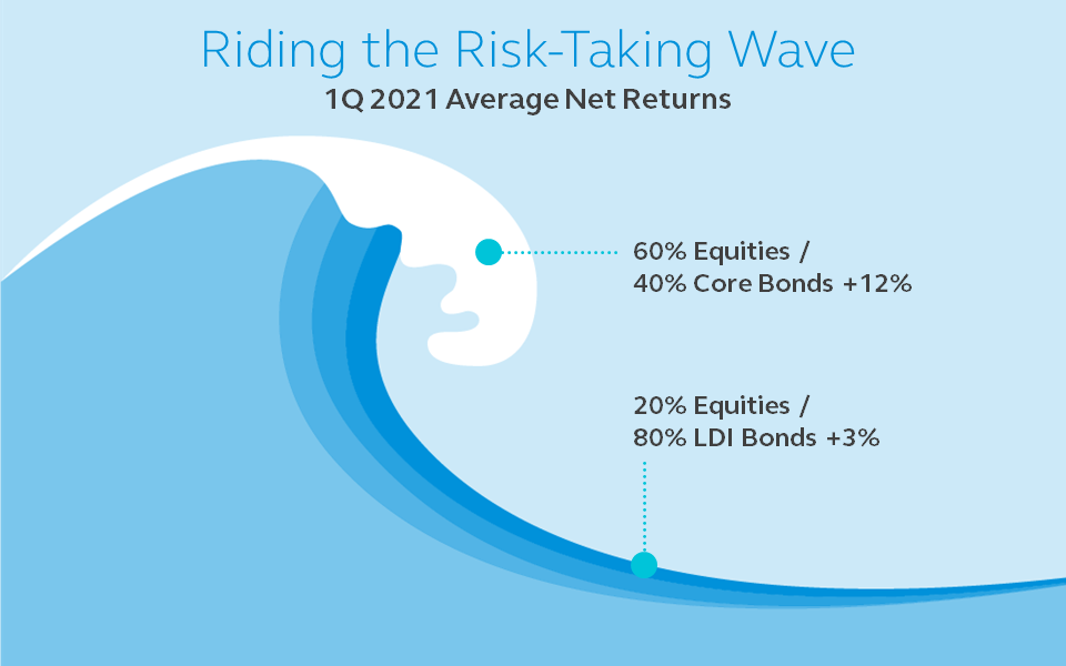 Graphic showing the first quarter 2021 average net returns are 60% for equities/40% for core bonds + 12% and 20% for equities/80% for LDI bonds +3%.