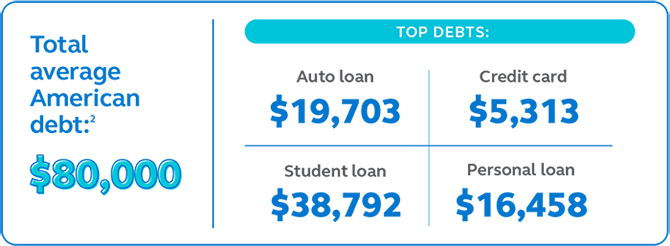Graphic showing the total average America debt is $14,870 and the top debts are auto loans, credit cards, student loans, and other debt.
