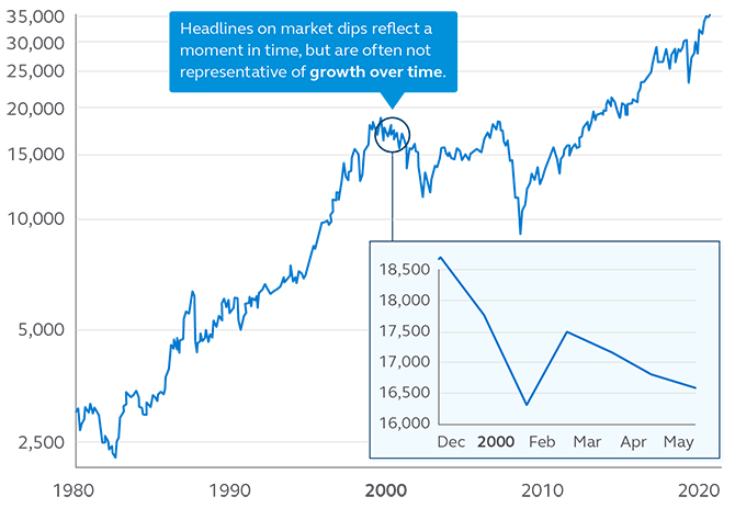 Illustration showing the Down Jones Industrial Average close, 1980 - 2020.