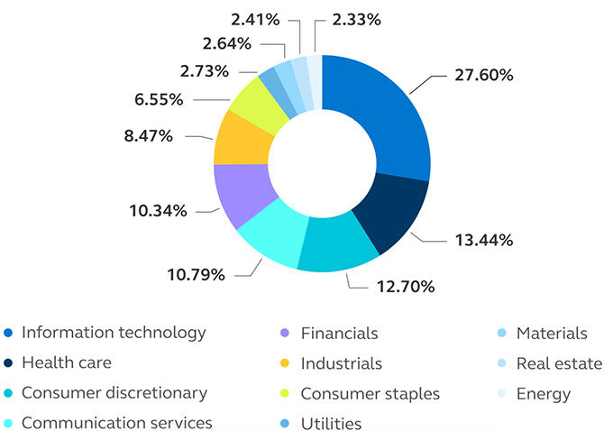 Illustration showing the 11 S&P 500 sectors.