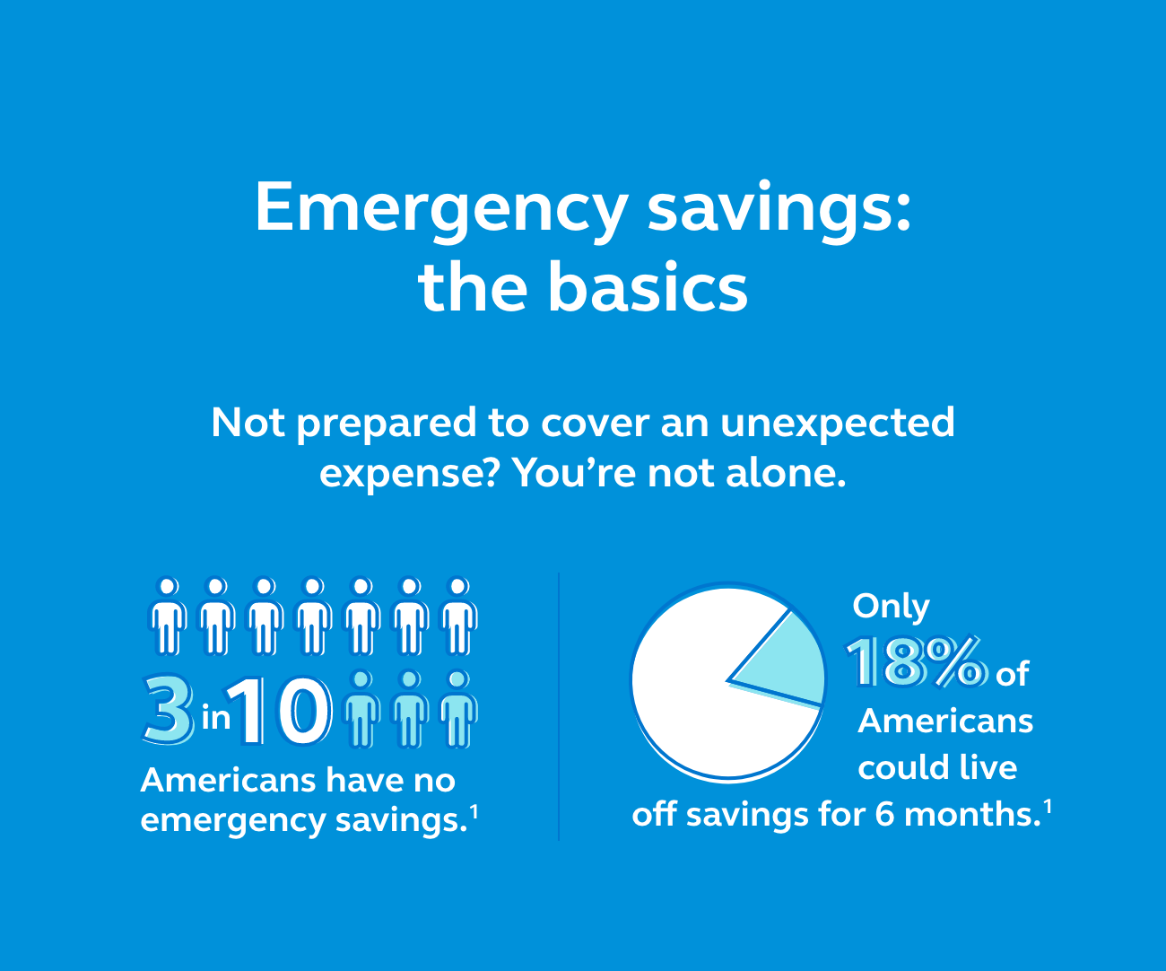 Graphic showing that 3 in 10 Americans have no emergency savings and only 18% could live off savings for 6 months.