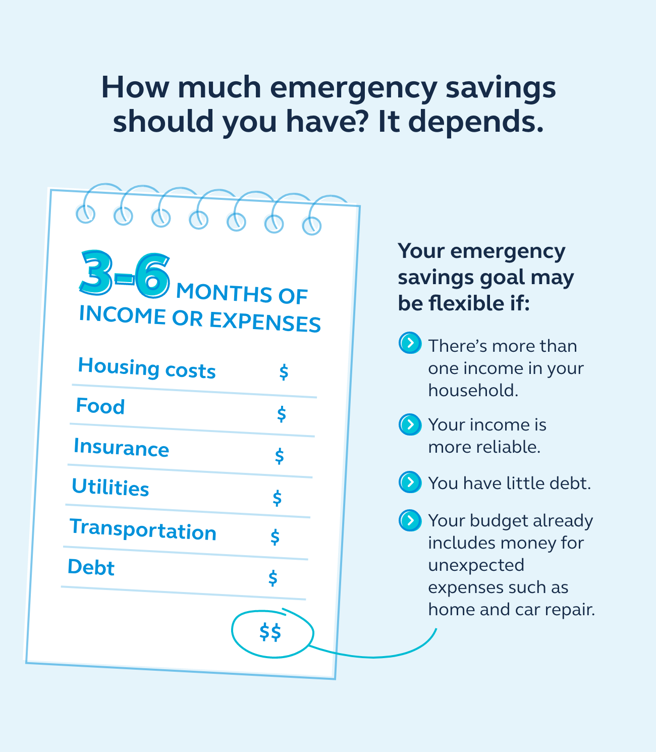 Graphic showing that you should have 3-6 months of income or expenses in your emergency savings.