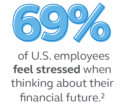 Graphic stating that 69% of U.S. employees feel stressed when thinking about their financial future.