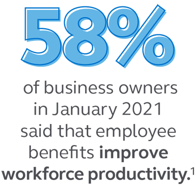 Graphic stating that 58% of business owners in January 2021 said that employee benefits improve workforce productivity.