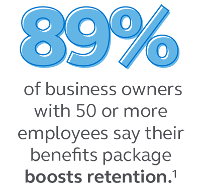 Graphic stating that 89% of business owners with 50 or more employees say their benefits package boosts retention.
