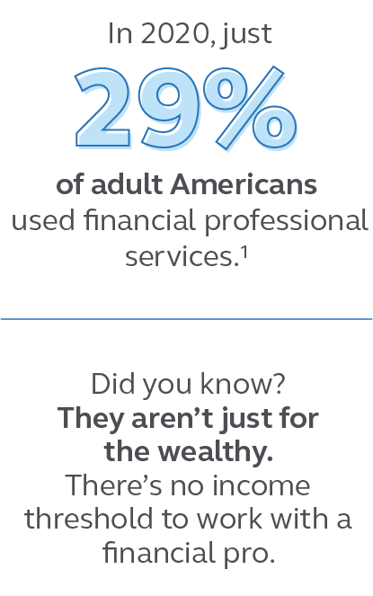 Illustration stating in 2020, just 29% of adult Americans used financial professional service and that there's no income threshold to work with a financial professional.