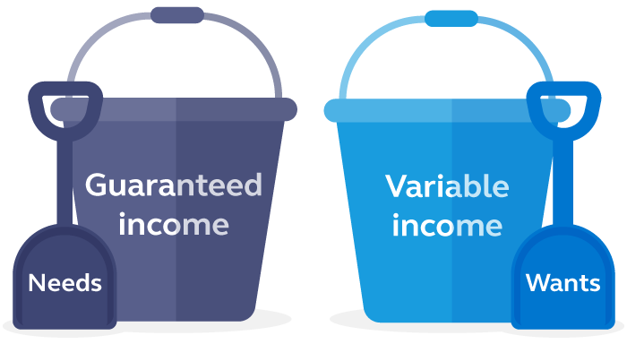Graphic of the variable and guaranteed income buckets.