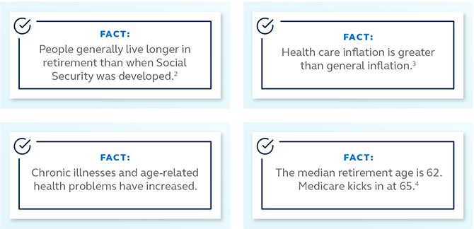 Graphic stating that people generally live longer in retirement than when social security was developed, health care inflation is greater than general inflation, chronic illnesses and age-related health problems have increased, and the median retirement age is 62 but Medicare kicks in at 65.
