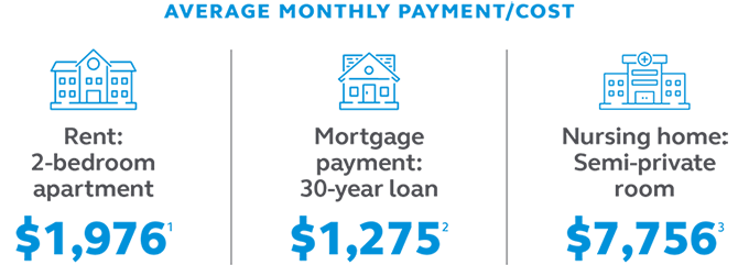 Graphic stating that the average monthly rent payment for a two bedroom apartment is $1,976, the average monthly mortgage payment for a 30 year loan is $1,275, and the average monthly cost for a semi-private room in a nursing home is $7,756.