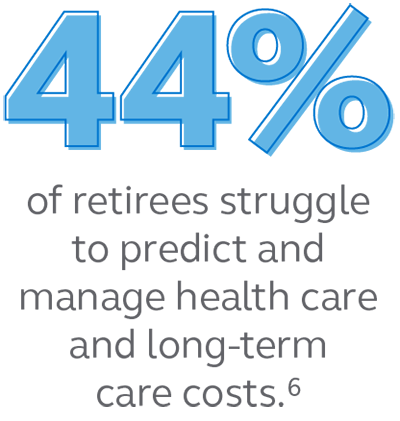Graphic stating that 44% of retirees struggle to predict and manage health care and long-term care costs.