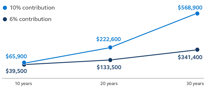 Graphic showing that over 30 years the difference between contributing 10% or 6% when making $40,000 a year. If you contribute 10% at 10 years you could have $65,900, at 20 years you could have $222,600, and at 30 years you could have $568,900. But if you contribute 6% you could have $39,500 at 10 years, $133,500 at 20 years, and $341,400 at 30 years.