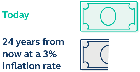 Graphic showing a whole dollar, and 24 years from now at a 3% inflation rate the value of a dollar would be cut in half.
