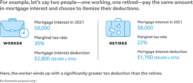 Graphic showing that a person working and a person retired can pay the same amount of mortgage interest but get different mortgage interest deductions because of their tax rate.