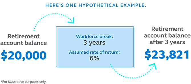 Graphic showing a hypothetical example that if your retirement account balance is $20,000 and you take a workforce break for 3 years with a 6% rate of return, your retirement balance after 3 years will be $23,821.