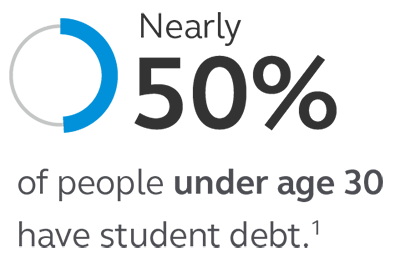 Graphic stating that nearly 50% of people under age 30 have student debt.