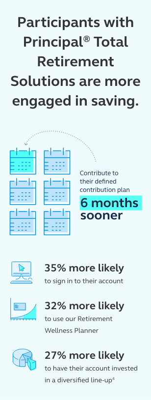 Graphic stating that participants with Principal Total Retirement Solutions are more engaged in saving. They contribute to their defined contribution plan 6 months sooner, they are 35% more likely to sign in to their account, 32% more likely to use our Retirement Wellness Planner, and 27% more likely to have their account invested in a diversifed line-up.
