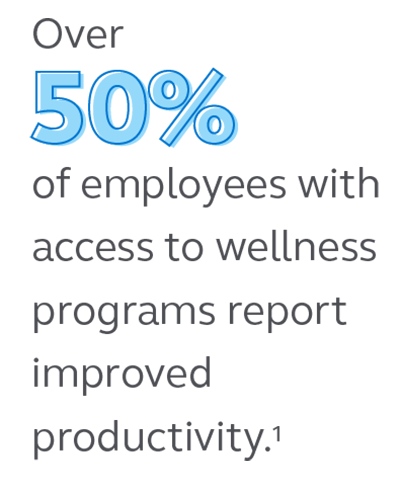 Illustration stating that 50% of employees with access to wellness programs report improved productivity.