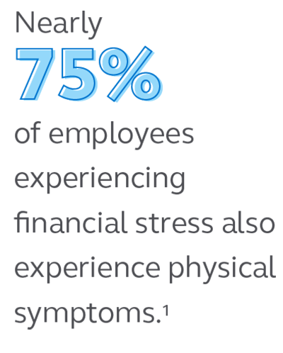 Illustration stating that 75% of employees experiencing financial stress also experience physical symptoms.