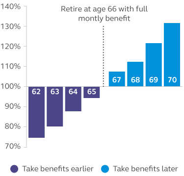 Graphic showing the percentage of Social Security benefits depending upon when you take them.
