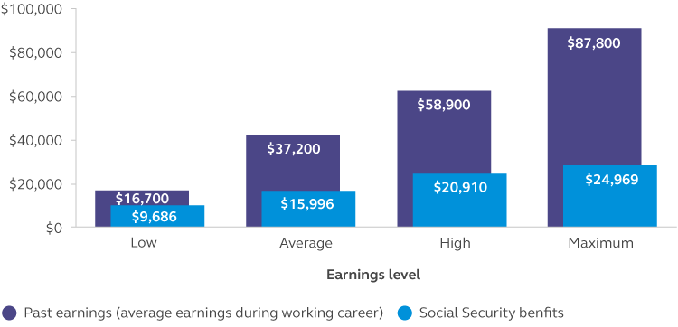 Chart showing the average earnings during working career and social security benefits based upon what type of earner you are.