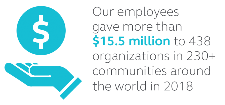 Graphic stating that Principal employees gave more than $15.5 million for 438 organizations in over 230 communities around the world in 2018.