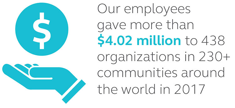 Graphic stating that Principal employees gave more than $4.02 million to 438 organizations in over 230 communities around the world in 2017.