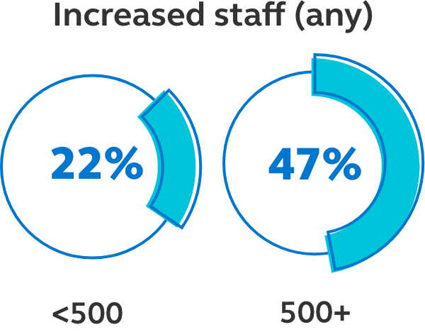Image showing that of the businesses who have increased staff, 22% were businesses with less than 500 employees and 47% were businesses with more than 500 employees.