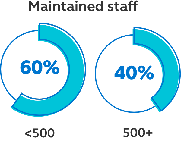 Image showing that of the business who have maintained staff, 40% were businesses with less than 500 employees and 60% were employees with more than 500 employees.