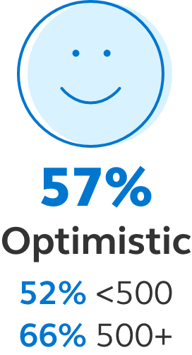 Image showing that 57% of business leaders are optimistic, companies that had less than 500 employees 52% were optimistic and companies with more than 500 employees 66% were optimistic.