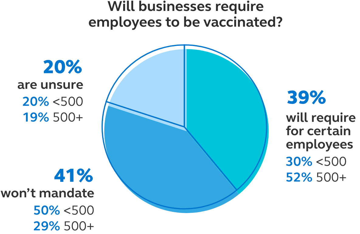 Image showing that 39% of business will require certain employees to get vaccinated (30% of business with less than 500 employees said this and 52% of businesses with more than 500 employees said this), 41% of business won't mandiate vaccination (50% of businesses with less than 500 employees said this and 29% of businesses with more than 500 employees said this), and 20% of businesses are unsure if they will require vaccination (20% of businesses with less than 500 employees said this and 19% of businesses with more than 500 employees said this).