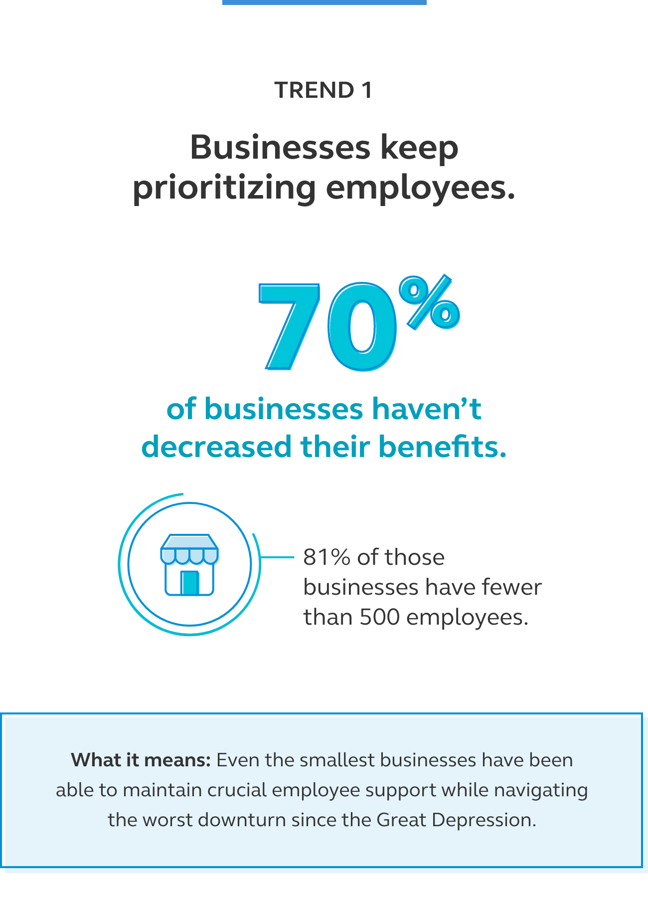 Graphic showing that 70% of businesses haven't decreased their benefits.