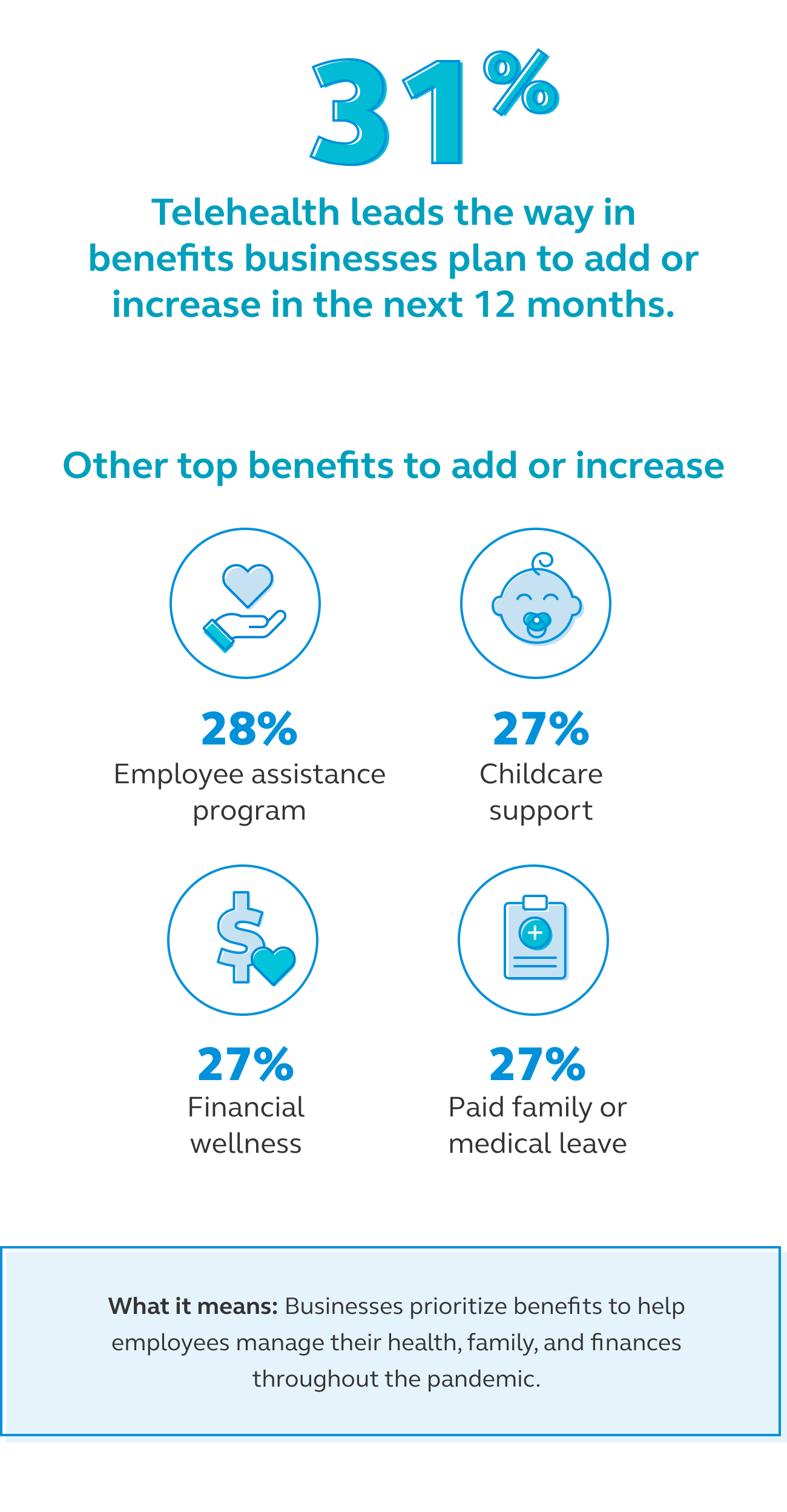 Graphic showing that 31% of businesses plan to add or increase telehealth benefits in the next 12 months.
