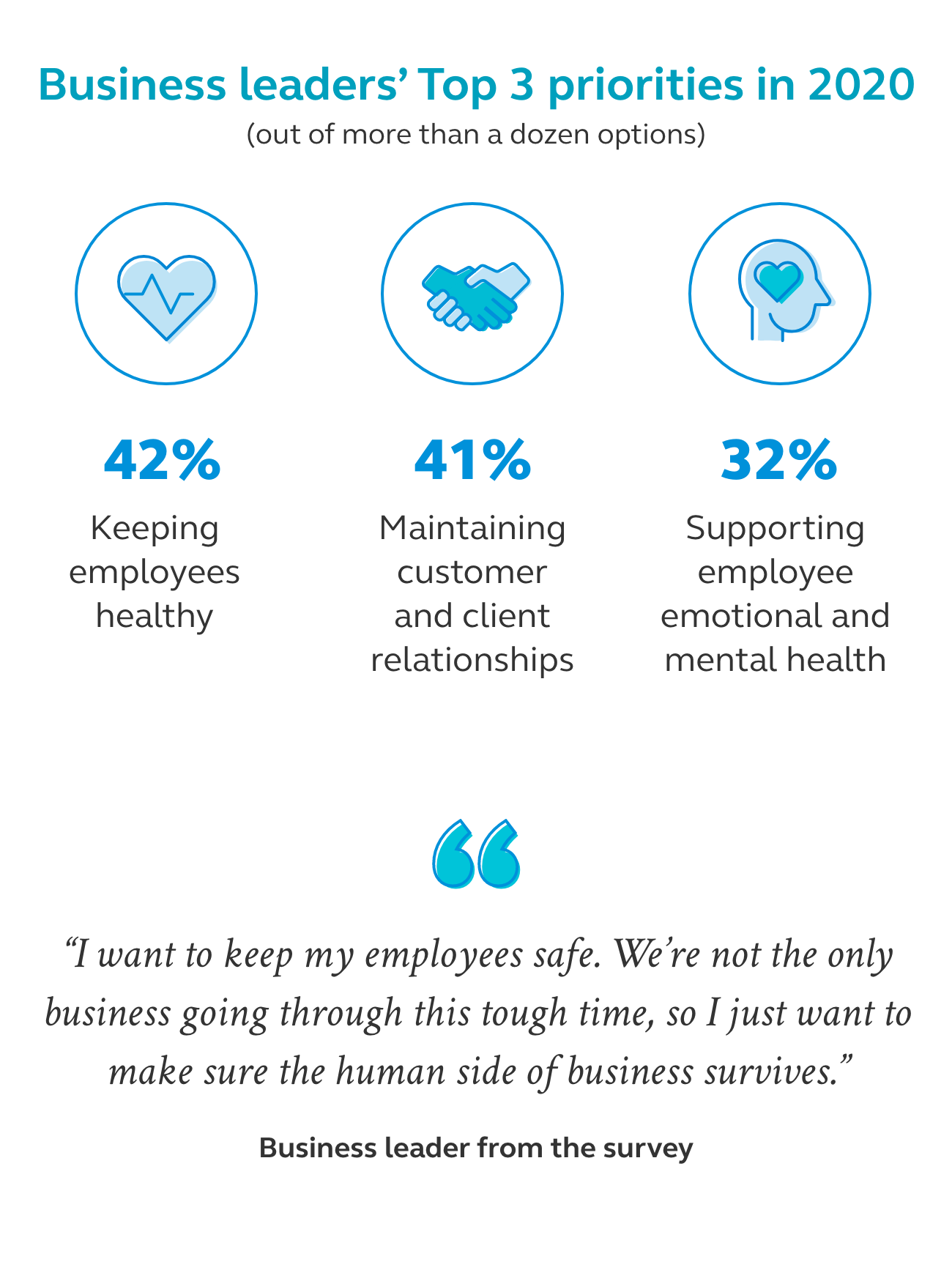 Graphic showing that business leaders top 3 priorities in 2020 are keeping employees healthy, maintaining customer and client relationships, and supporting employee emotional and mental health.