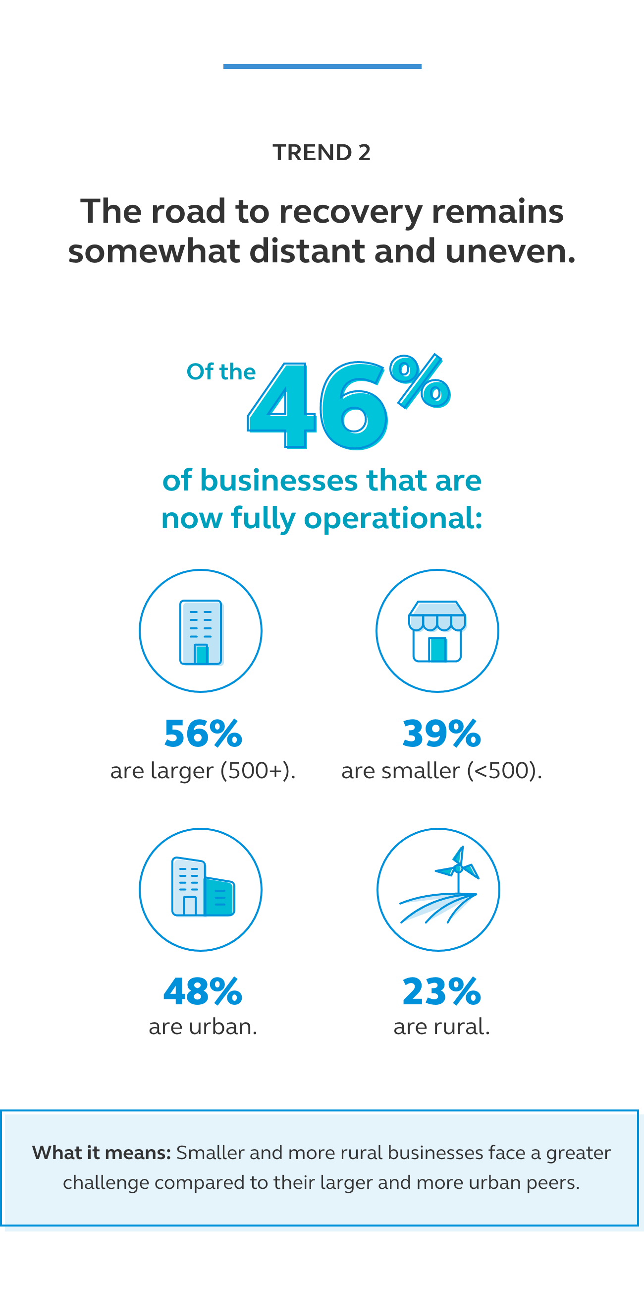 Graphic showing that of the businesses that are fully operational 56% are larger than 500 employees, 39% are smaller than 500 employees, 48% are urban, and 23% are rural.