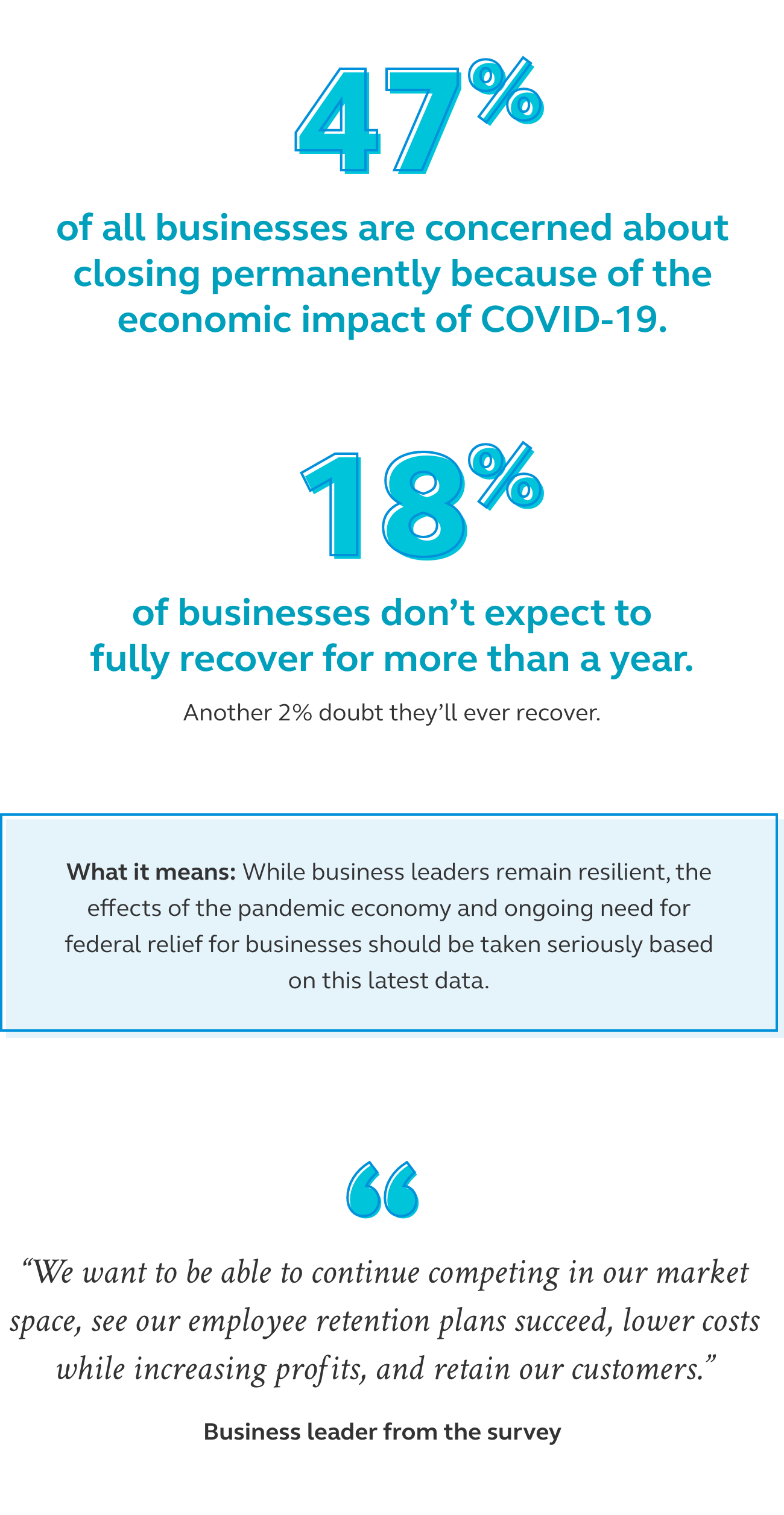 Graphic showing that 47% of all businesses are concerned about closing permanently because of the economic impact of COVID-19.