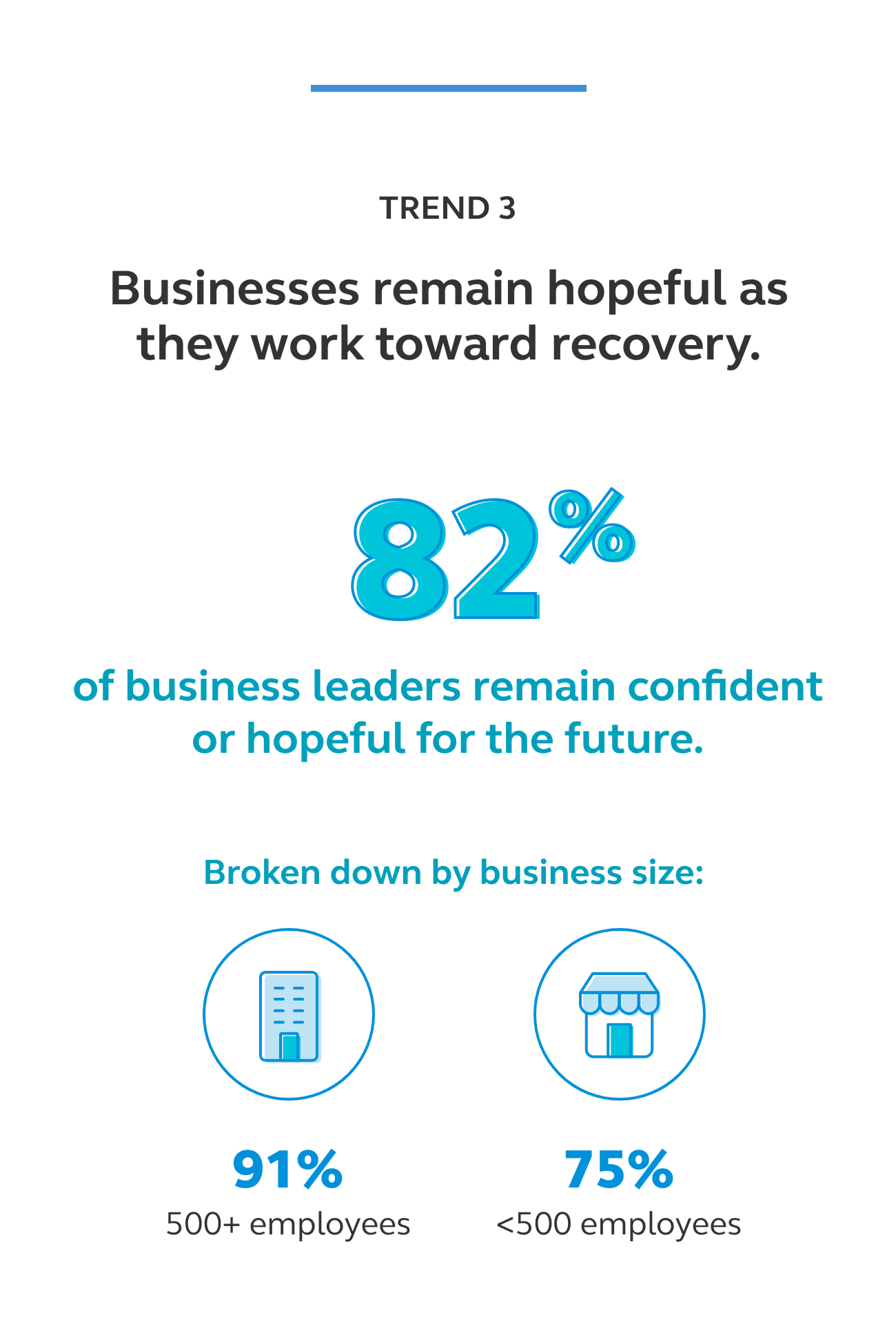 Graphic showing that 82% of business leaders remain confident or hopeful for the future.