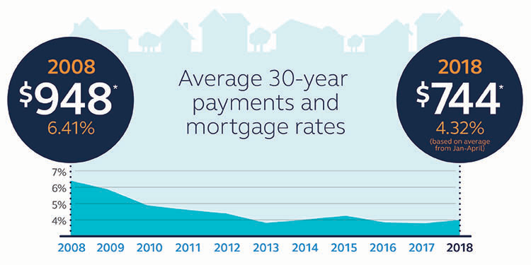 Graphic depicting the average 30 year payments and mortgage rates.