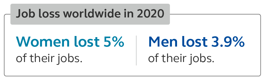 Graphic stating that women lost 5% of their jobs in 2020 compared to men losing 3.9%.